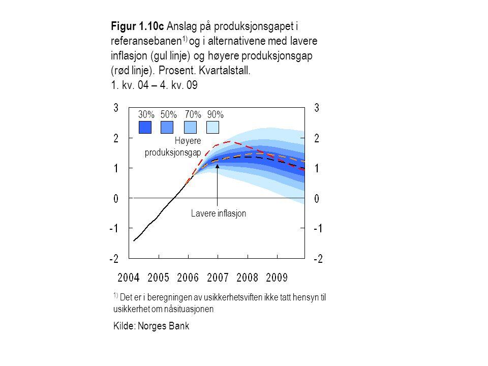 Figur 1.10c Anslag på produksjonsgapet i referansebanen1) og i alternativene med lavere inflasjon (gul linje) og høyere produksjonsgap (rød linje). Prosent. Kvartalstall. 1. kv. 04 – 4. kv. 09