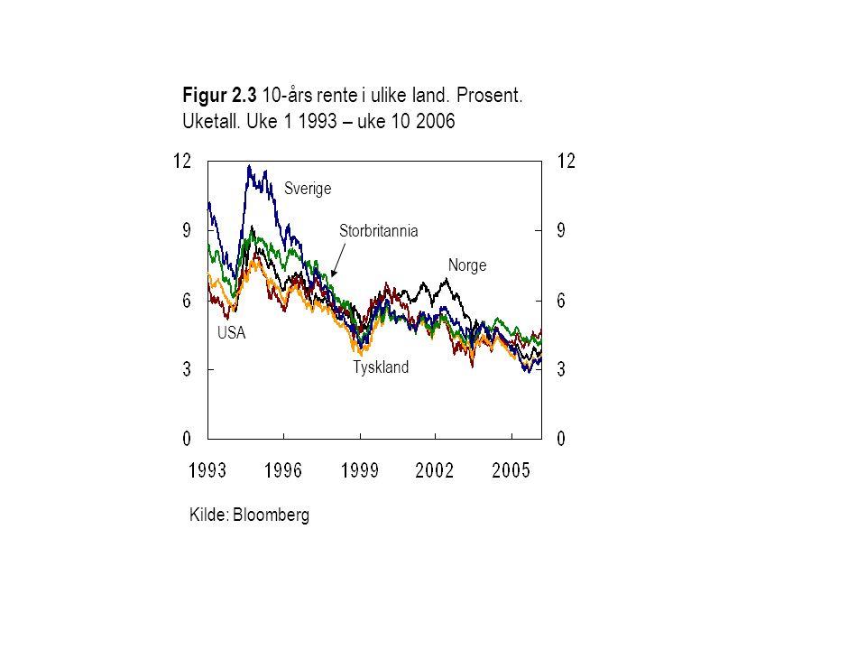 Figur 2. 3 10-års rente i ulike land. Prosent. Uketall