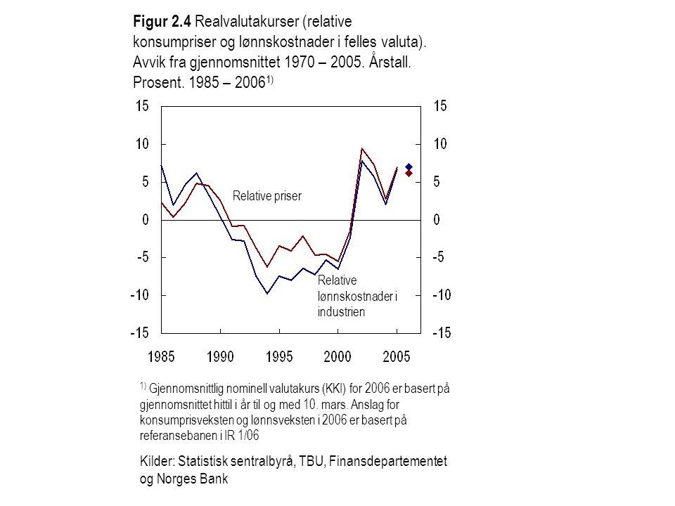 Figur 2.4 Realvalutakurser (relative konsumpriser og lønnskostnader i felles valuta). Avvik fra gjennomsnittet 1970 – 2005. Årstall. Prosent. 1985 – 20061)