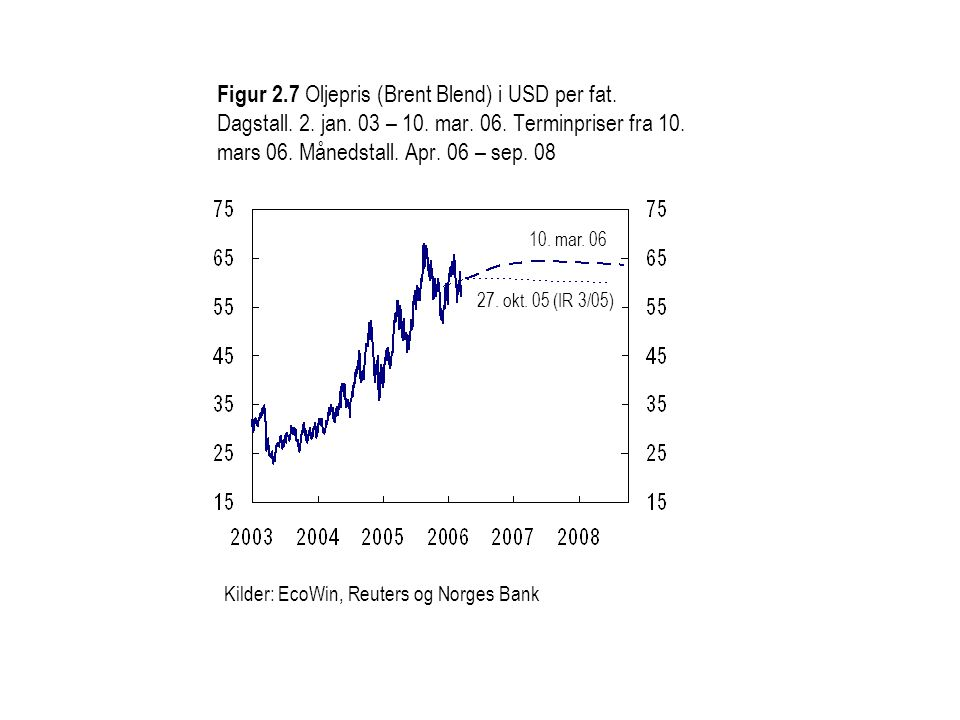Figur 2. 7 Oljepris (Brent Blend) i USD per fat. Dagstall. 2. jan