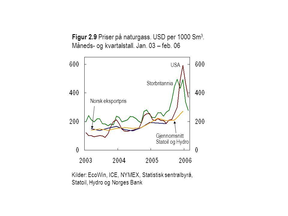 Figur 2. 9 Priser på naturgass. USD per 1000 Sm3