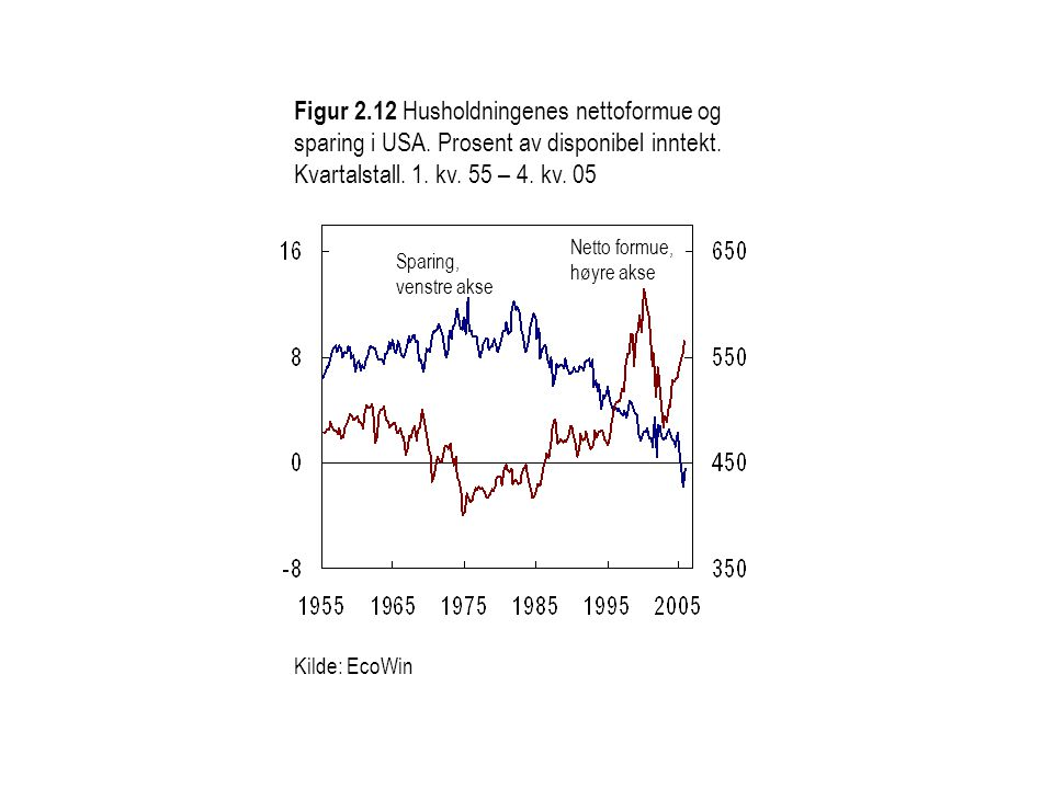 Figur 2. 12 Husholdningenes nettoformue og sparing i USA