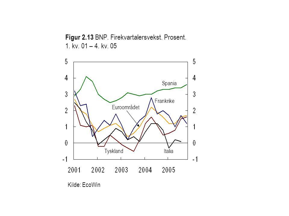 Figur 2.13 BNP. Firekvartalersvekst. Prosent. 1. kv. 01 – 4. kv. 05
