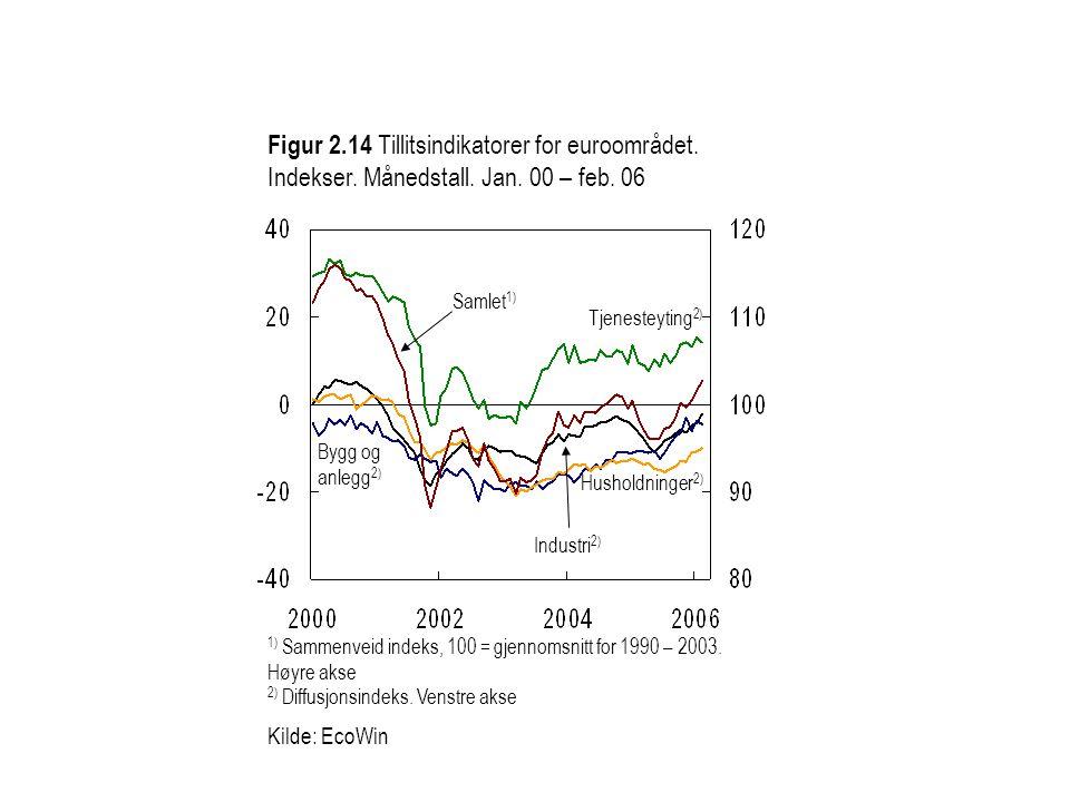 Figur 2. 14 Tillitsindikatorer for euroområdet. Indekser. Månedstall