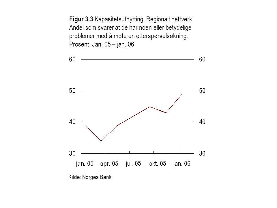 Figur 3. 3 Kapasitetsutnytting. Regionalt nettverk
