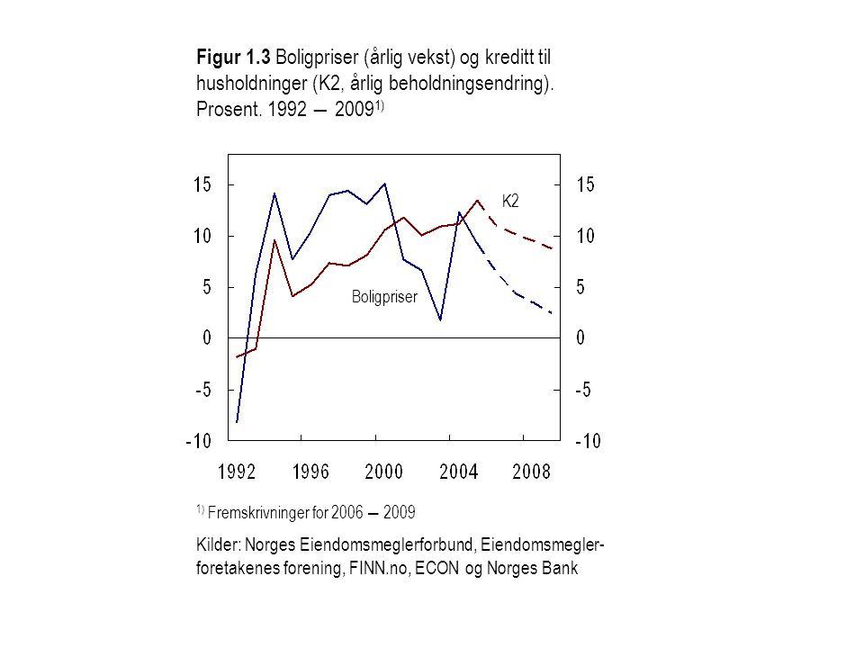 Figur 1.3 Boligpriser (årlig vekst) og kreditt til husholdninger (K2, årlig beholdningsendring). Prosent. 1992 ― 20091)