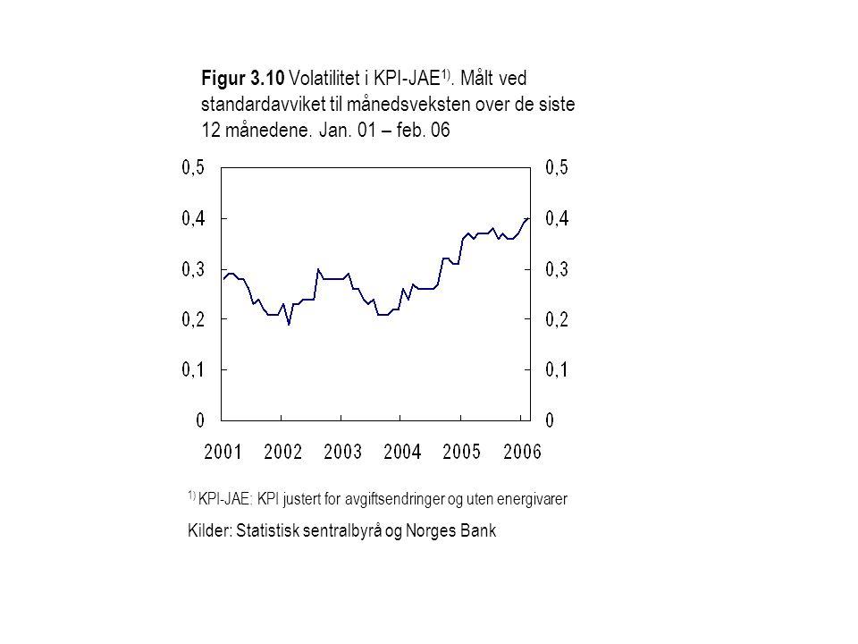 Figur 3. 10 Volatilitet i KPI-JAE1)