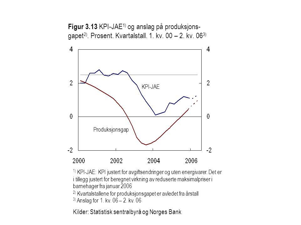 Figur 3. 13 KPI-JAE1) og anslag på produksjons-gapet2). Prosent