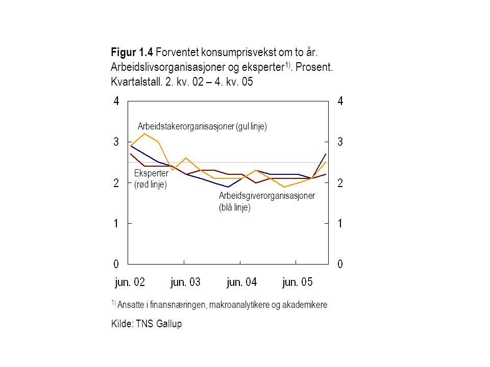 Figur 1. 4 Forventet konsumprisvekst om to år