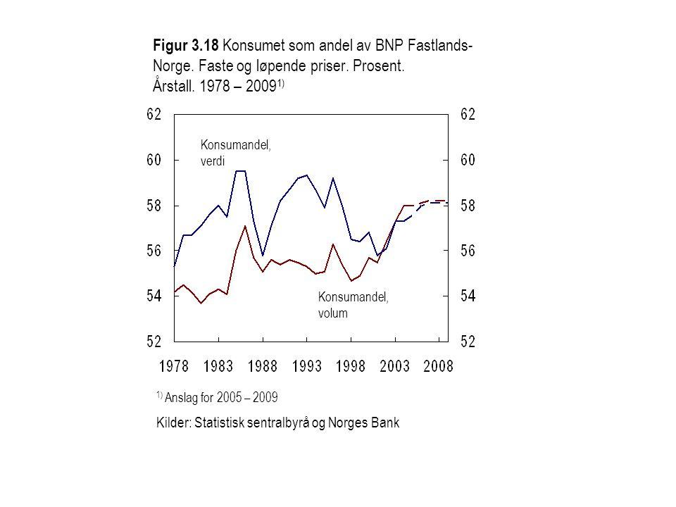 Figur 3. 18 Konsumet som andel av BNP Fastlands-Norge