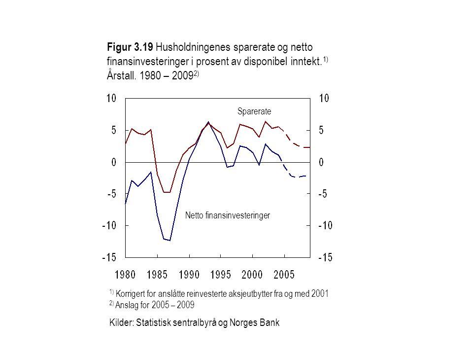 Figur 3.19 Husholdningenes sparerate og netto finansinvesteringer i prosent av disponibel inntekt.1) Årstall. 1980 – 20092)