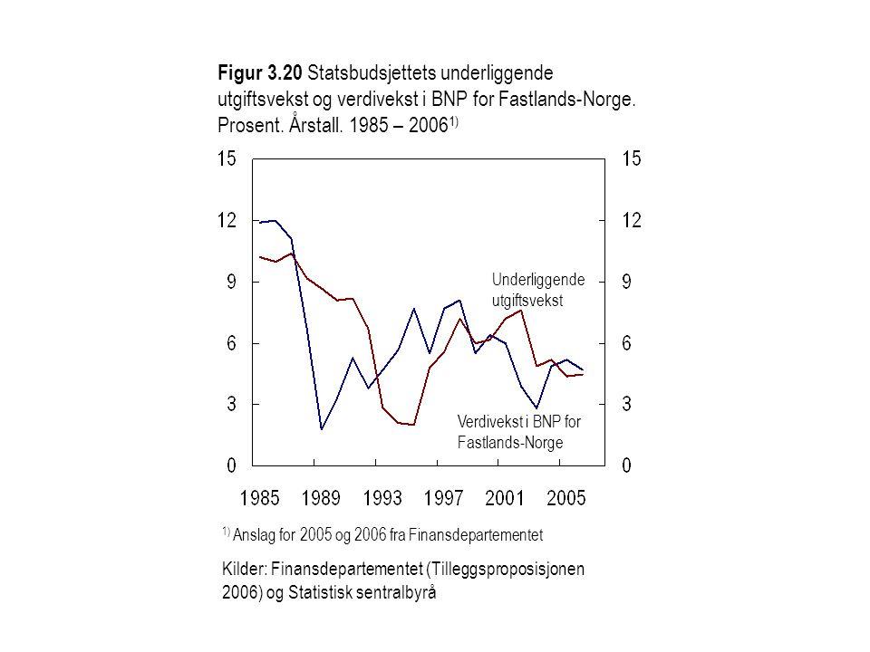 Figur 3.20 Statsbudsjettets underliggende utgiftsvekst og verdivekst i BNP for Fastlands-Norge. Prosent. Årstall. 1985 – 20061)