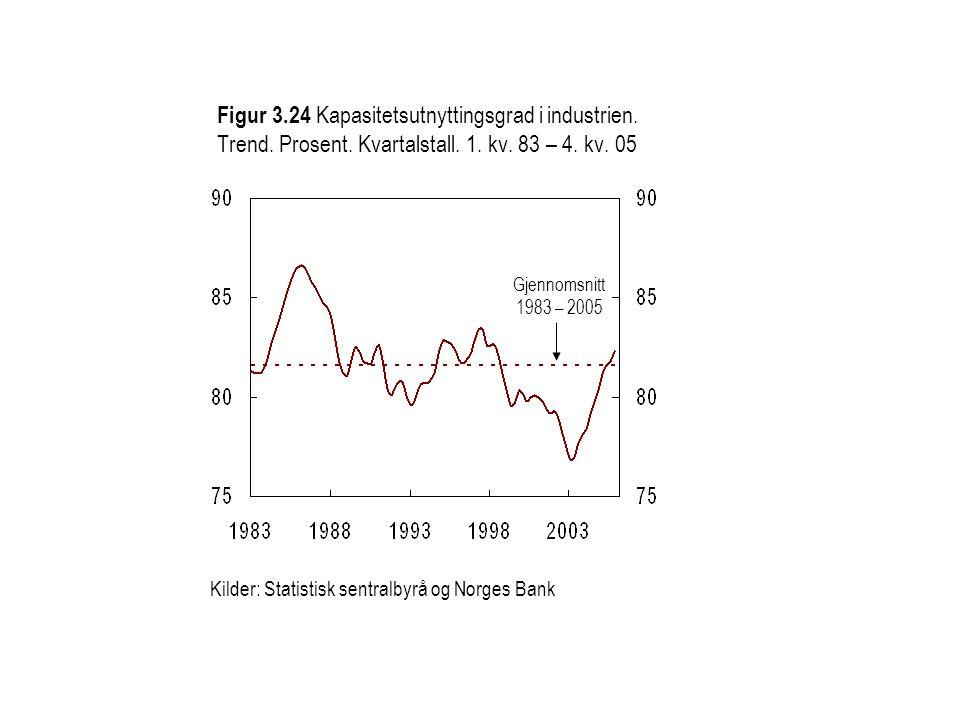 Figur 3. 24 Kapasitetsutnyttingsgrad i industrien. Trend. Prosent