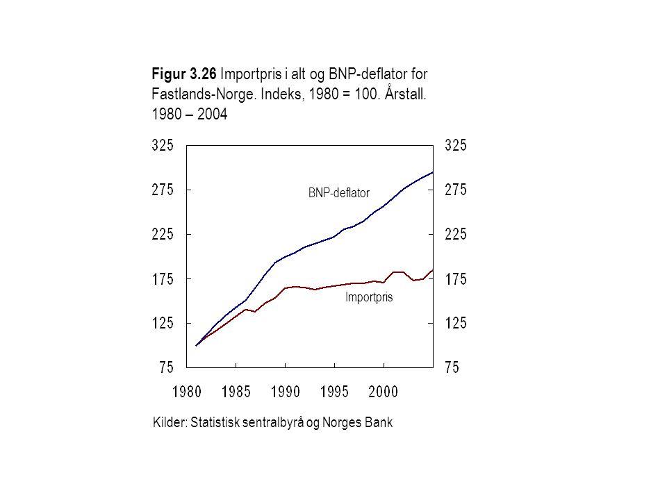 Figur 3. 26 Importpris i alt og BNP-deflator for Fastlands-Norge