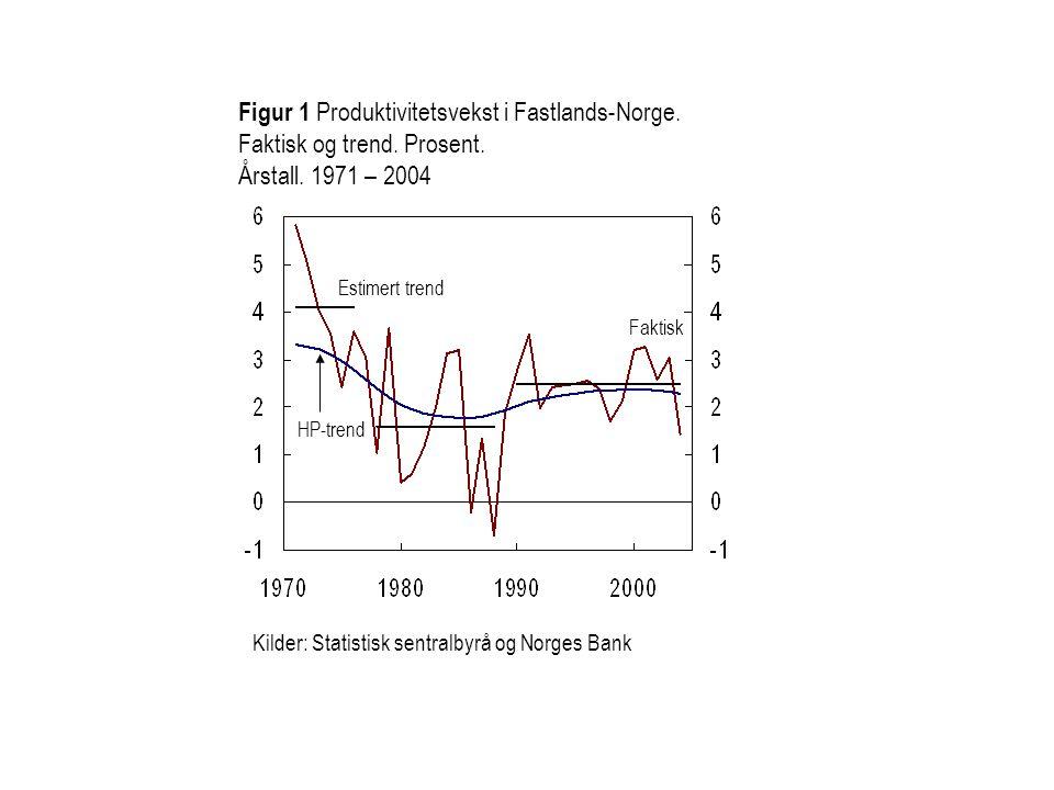Figur 1 Produktivitetsvekst i Fastlands-Norge. Faktisk og trend