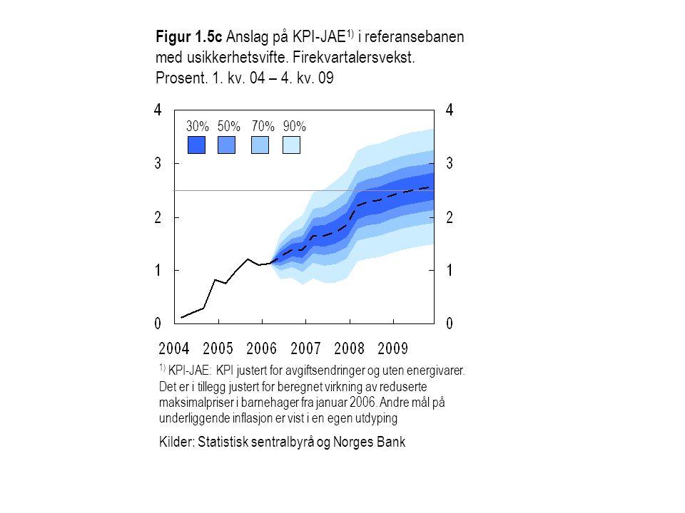 Figur 1. 5c Anslag på KPI-JAE1) i referansebanen med usikkerhetsvifte