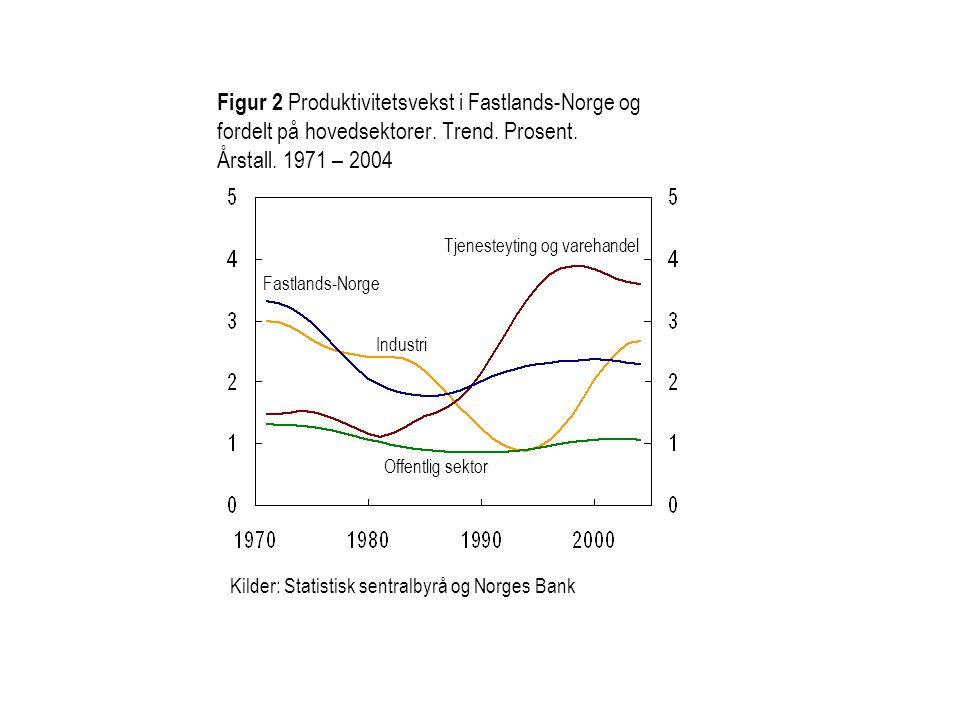 Figur 2 Produktivitetsvekst i Fastlands-Norge og fordelt på hovedsektorer. Trend. Prosent. Årstall. 1971 – 2004