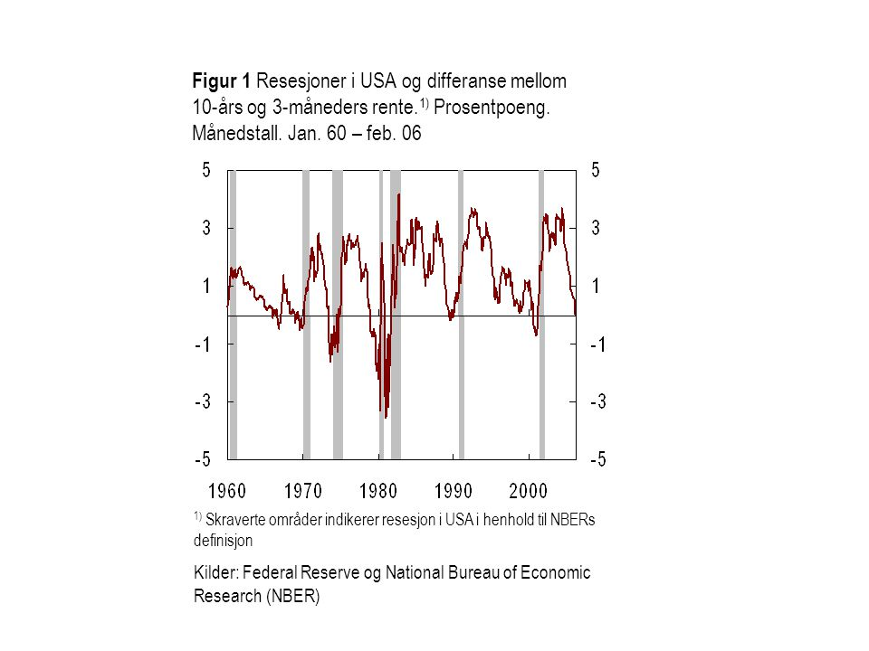 Figur 1 Resesjoner i USA og differanse mellom 10-års og 3-måneders rente.1) Prosentpoeng. Månedstall. Jan. 60 – feb. 06
