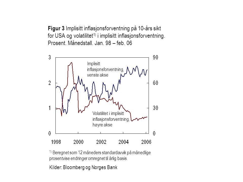 Figur 3 Implisitt inflasjonsforventning på 10-års sikt for USA og volatilitet1) i implisitt inflasjonsforventning. Prosent. Månedstall. Jan. 98 – feb. 06