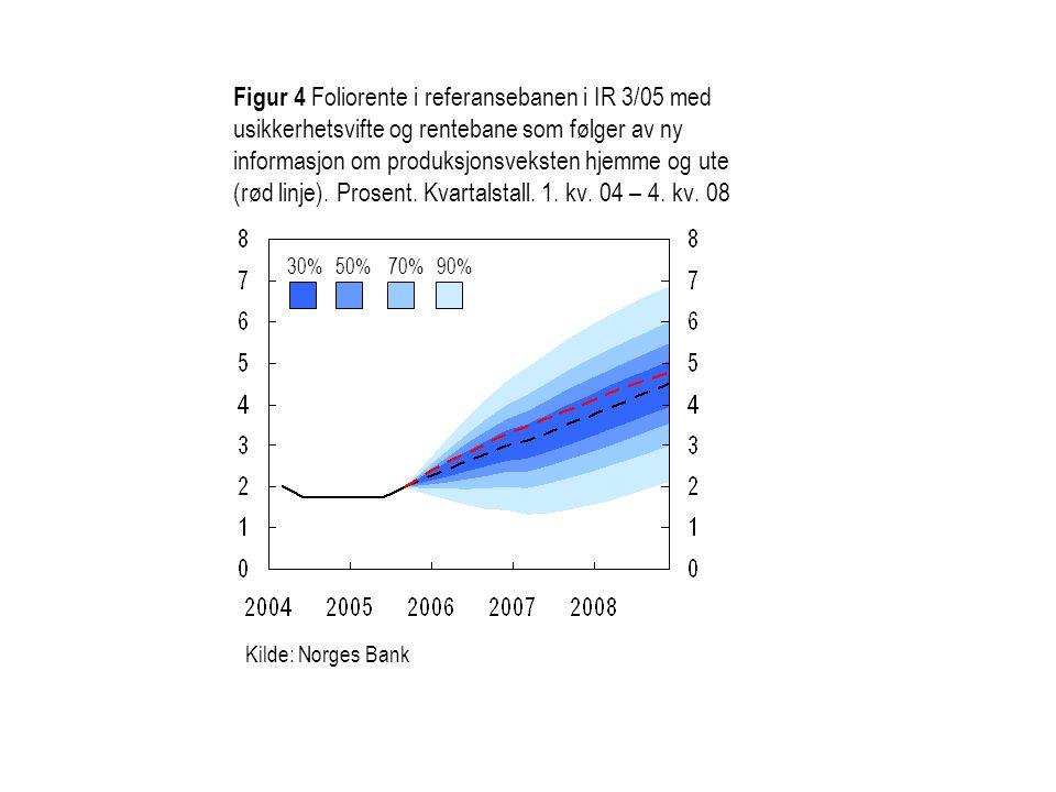 Figur 4 Foliorente i referansebanen i IR 3/05 med usikkerhetsvifte og rentebane som følger av ny informasjon om produksjonsveksten hjemme og ute (rød linje). Prosent. Kvartalstall. 1. kv. 04 – 4. kv. 08