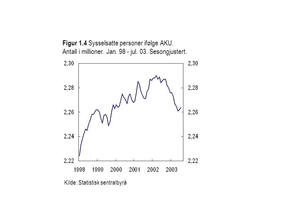 Figur 1. 4 Sysselsatte personer ifølge AKU. Antall i millioner. Jan