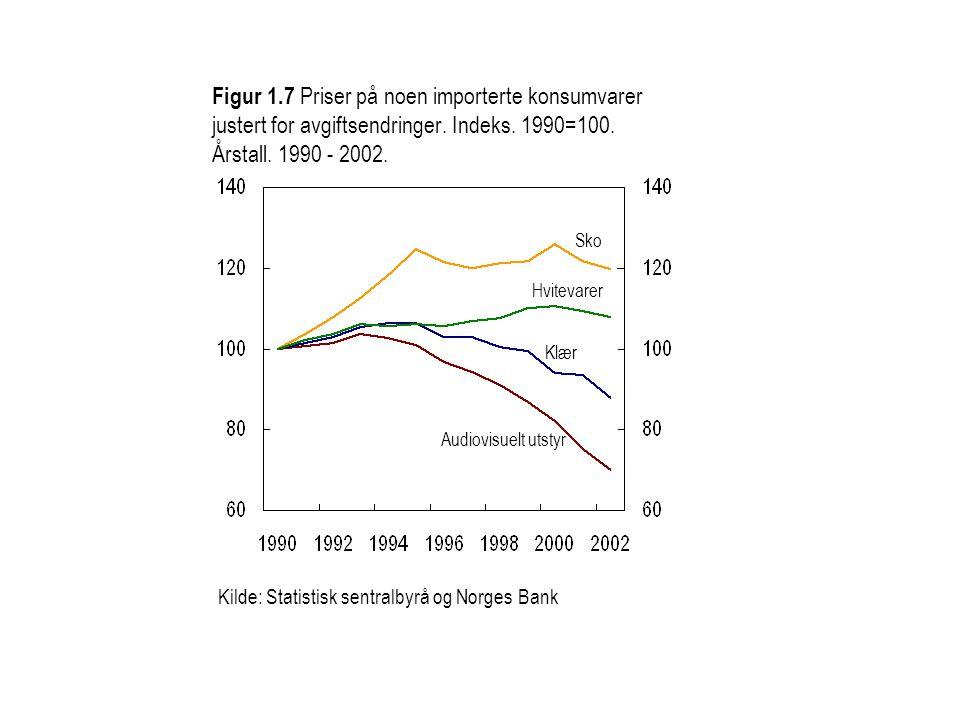 Figur 1.7 Priser på noen importerte konsumvarer justert for avgiftsendringer. Indeks. 1990=100. Årstall. 1990 - 2002.