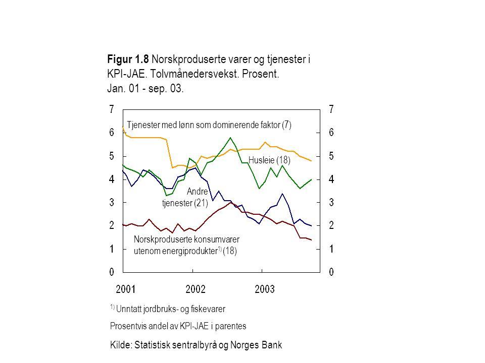 Figur 1. 8 Norskproduserte varer og tjenester i KPI-JAE
