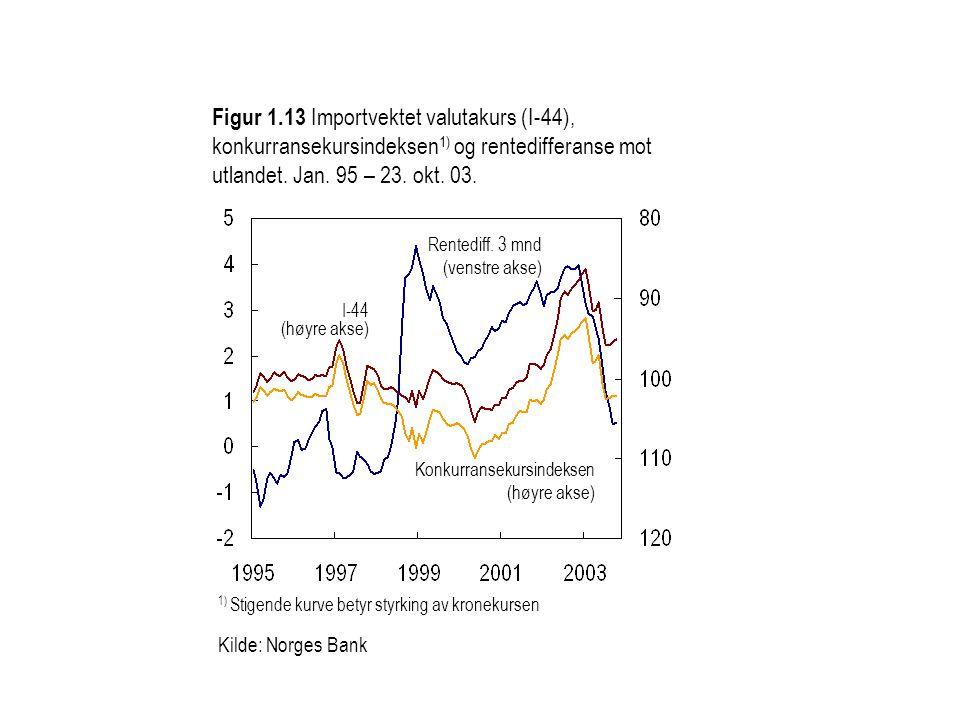Figur 1.13 Importvektet valutakurs (I-44), konkurransekursindeksen1) og rentedifferanse mot utlandet. Jan. 95 – 23. okt. 03.