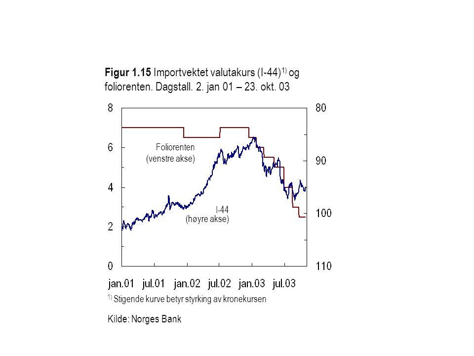 Figur 1. 15 Importvektet valutakurs (I-44)1) og foliorenten. Dagstall