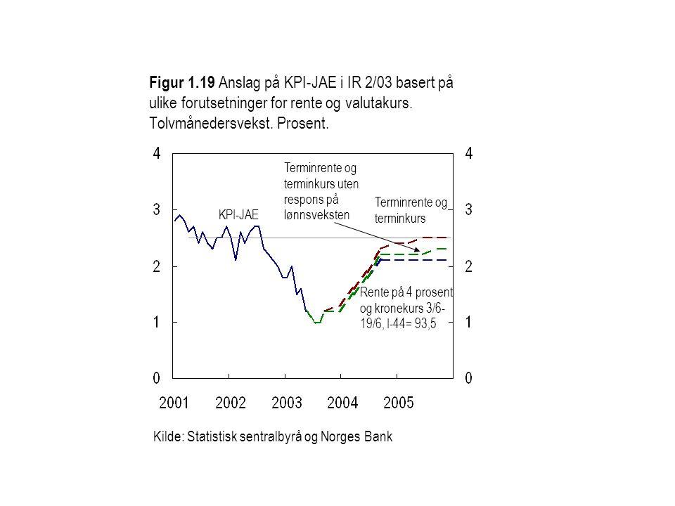 Figur 1.19 Anslag på KPI-JAE i IR 2/03 basert på ulike forutsetninger for rente og valutakurs. Tolvmånedersvekst. Prosent.