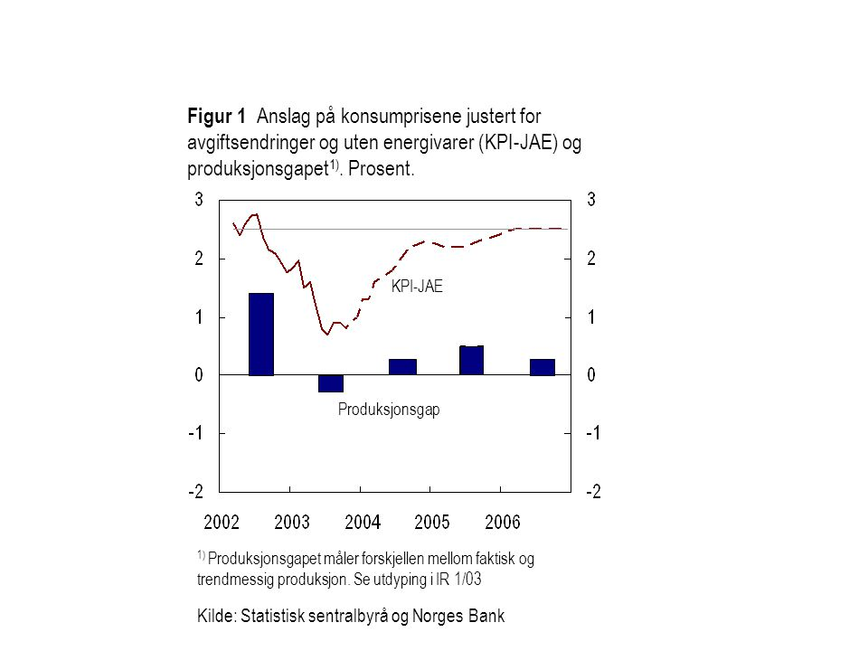 Figur 1 Anslag på konsumprisene justert for avgiftsendringer og uten energivarer (KPI-JAE) og produksjonsgapet1). Prosent.