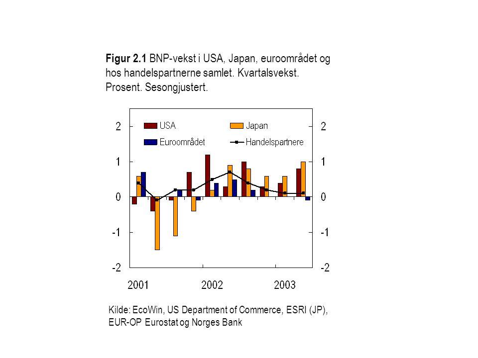 Figur 2.1 BNP-vekst i USA, Japan, euroområdet og hos handelspartnerne samlet. Kvartalsvekst. Prosent. Sesongjustert.