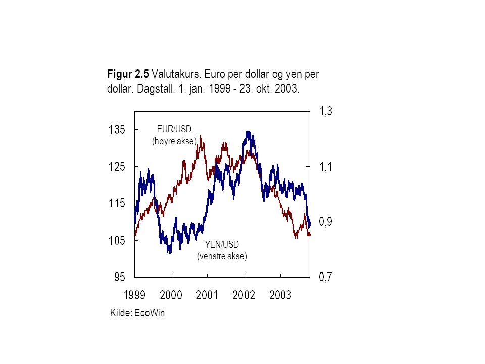 YEN/USD (venstre akse)