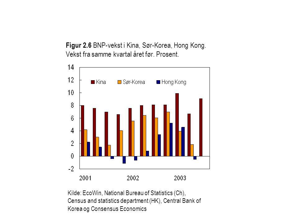 Figur 2. 6 BNP-vekst i Kina, Sør-Korea, Hong Kong