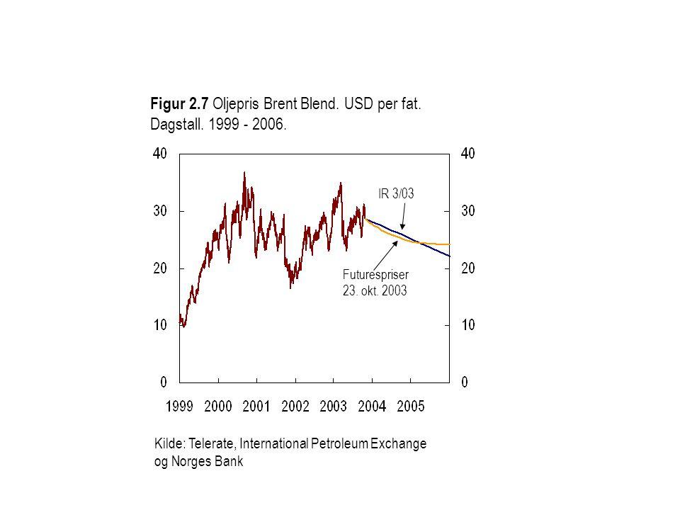 Figur 2.7 Oljepris Brent Blend. USD per fat. Dagstall. 1999 - 2006.