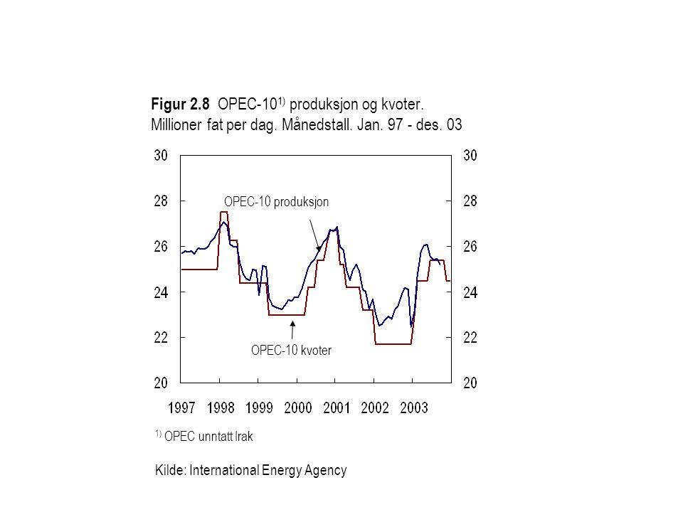 Figur 2. 8 OPEC-101) produksjon og kvoter. Millioner fat per dag