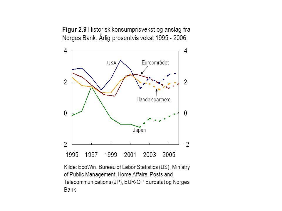 Figur 2. 9 Historisk konsumprisvekst og anslag fra Norges Bank