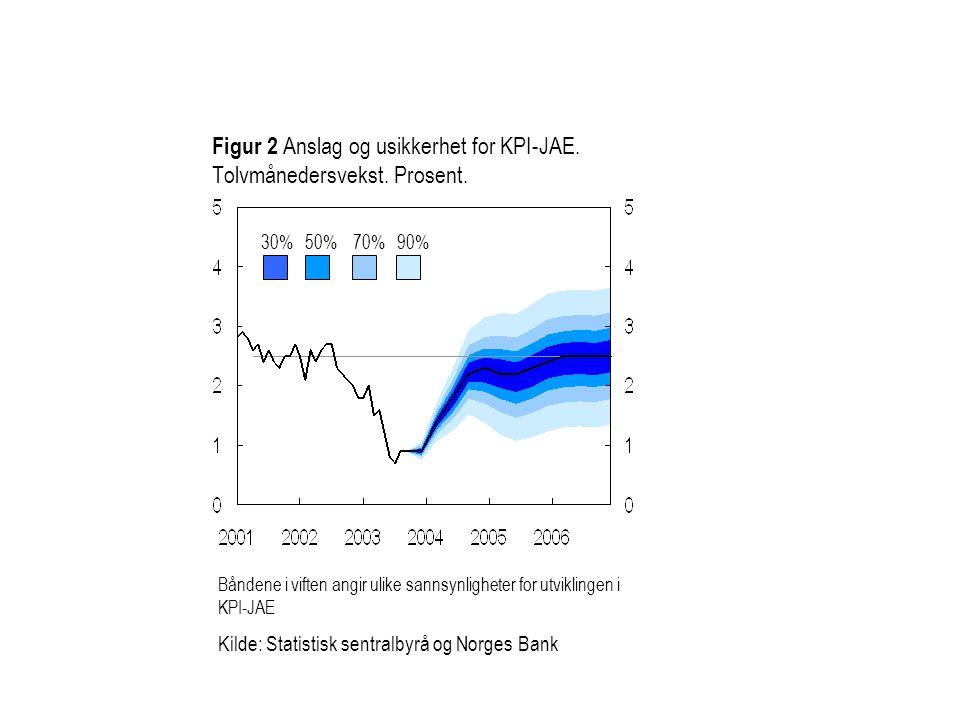 Figur 2 Anslag og usikkerhet for KPI-JAE. Tolvmånedersvekst. Prosent.