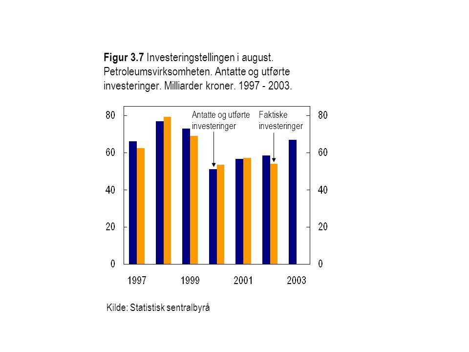 Figur 3. 7 Investeringstellingen i august. Petroleumsvirksomheten