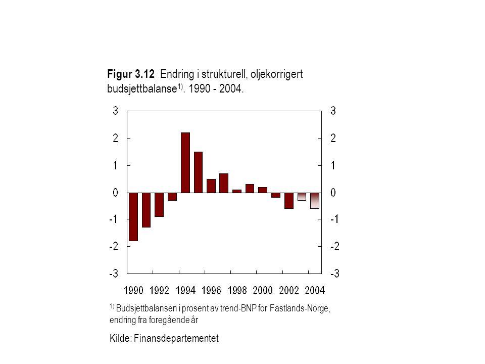 Figur 3. 12 Endring i strukturell, oljekorrigert budsjettbalanse1)