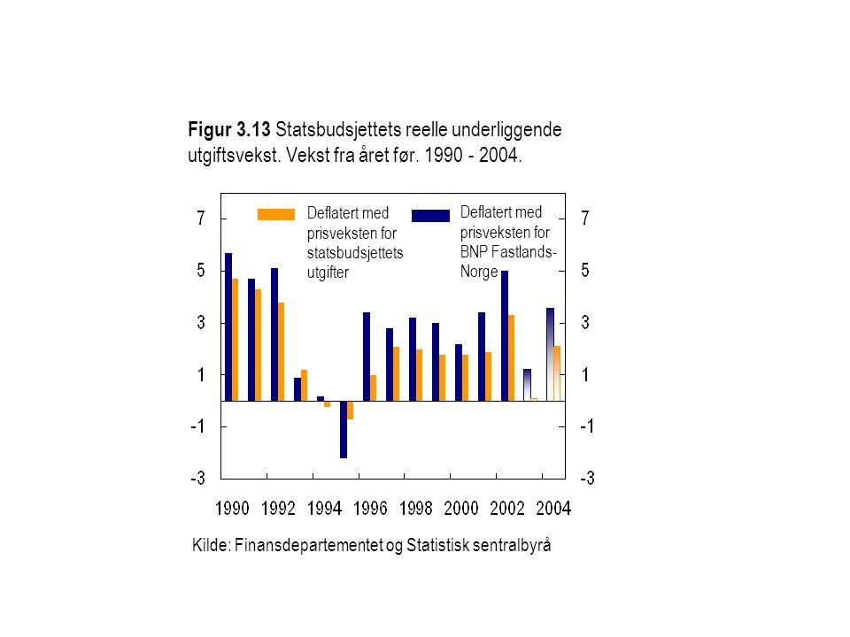 Figur 3. 13 Statsbudsjettets reelle underliggende utgiftsvekst