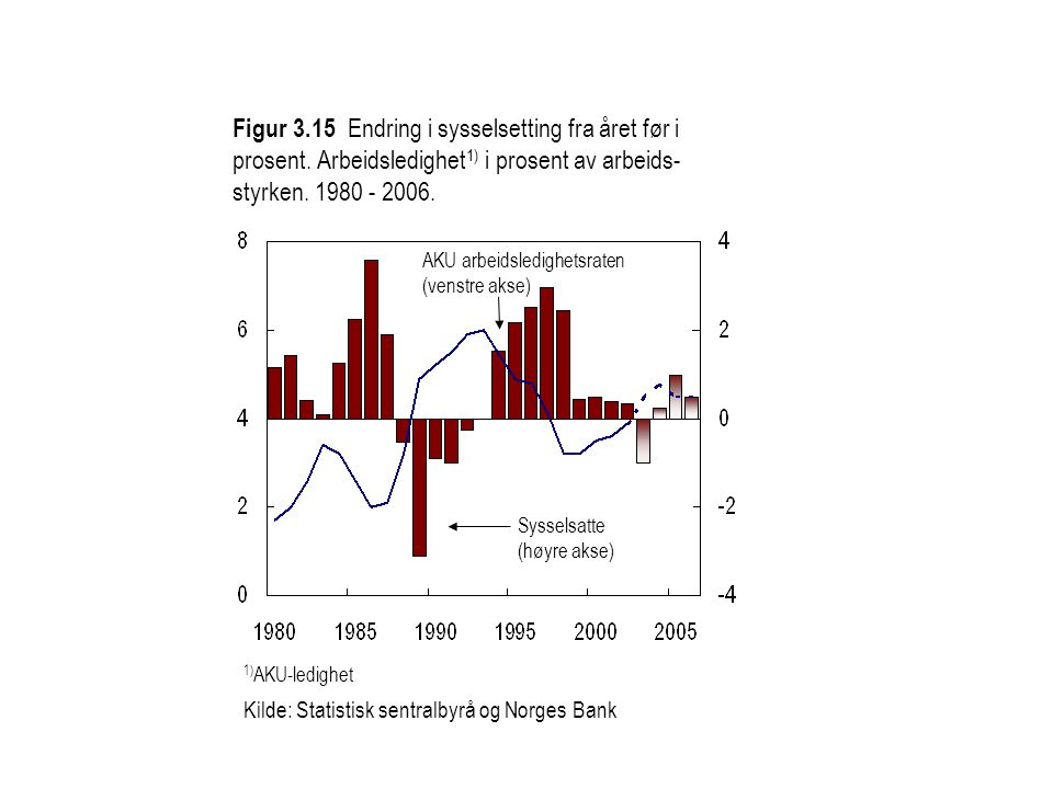 Figur 3. 15 Endring i sysselsetting fra året før i prosent
