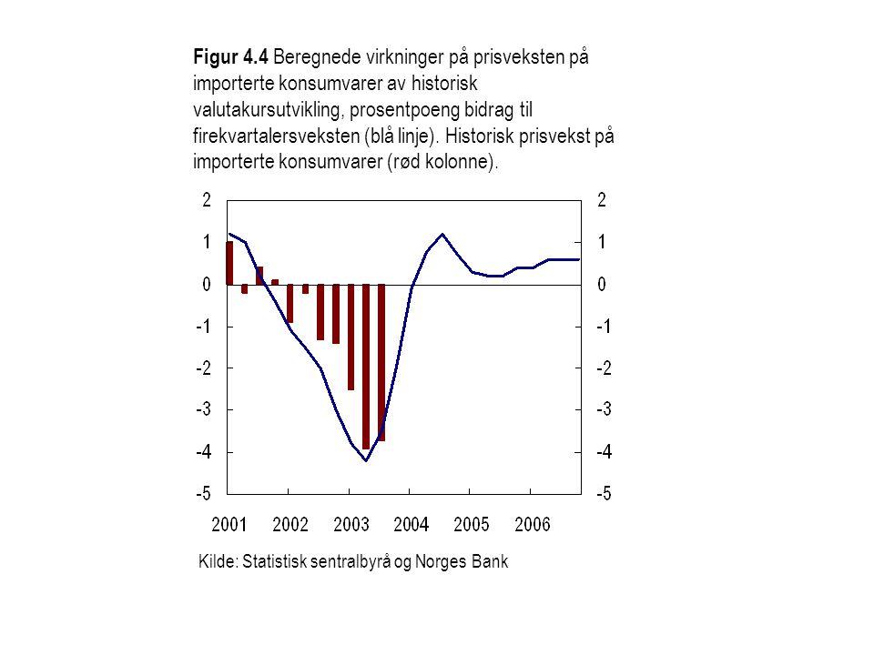 Figur 4.4 Beregnede virkninger på prisveksten på importerte konsumvarer av historisk valutakursutvikling, prosentpoeng bidrag til firekvartalersveksten (blå linje). Historisk prisvekst på importerte konsumvarer (rød kolonne).