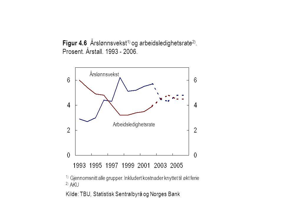 Figur 4. 6 Årslønnsvekst1) og arbeidsledighetsrate2). Prosent. Årstall
