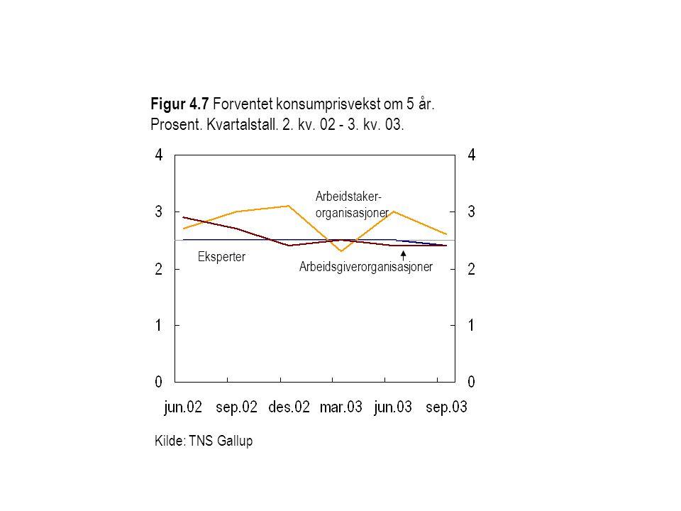 Figur 4. 7 Forventet konsumprisvekst om 5 år. Prosent. Kvartalstall. 2