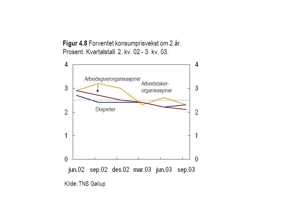 Figur 4. 8 Forventet konsumprisvekst om 2 år. Prosent. Kvartalstall. 2