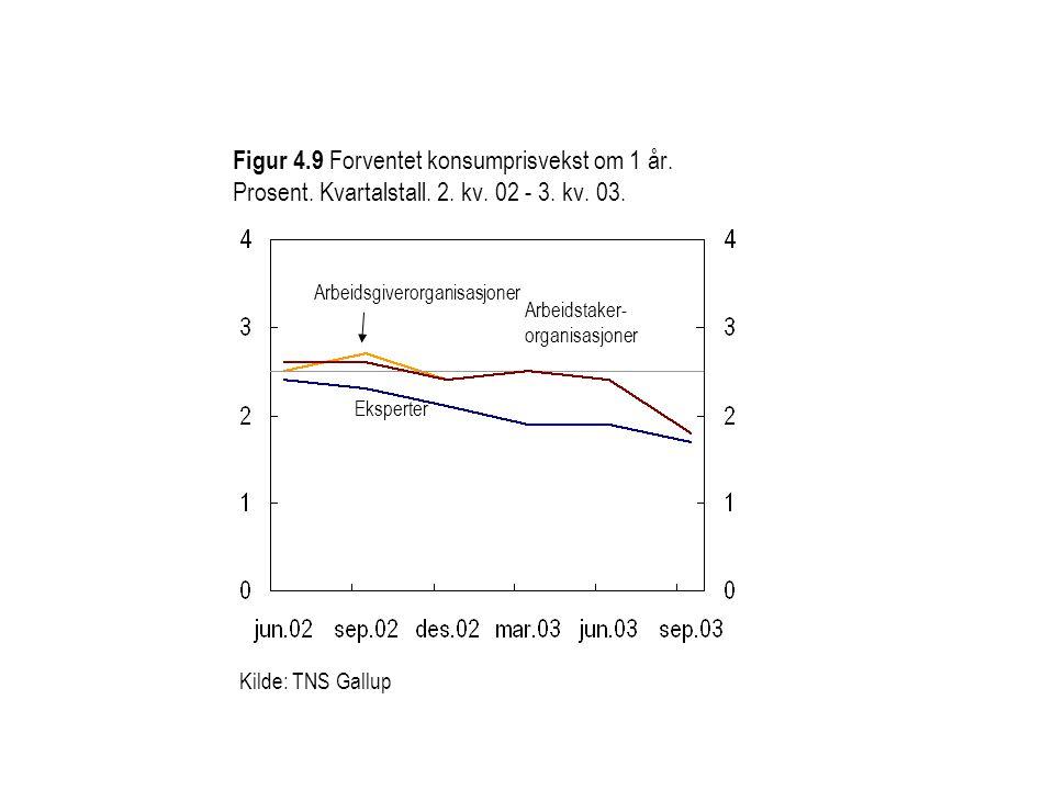 Figur 4. 9 Forventet konsumprisvekst om 1 år. Prosent. Kvartalstall. 2
