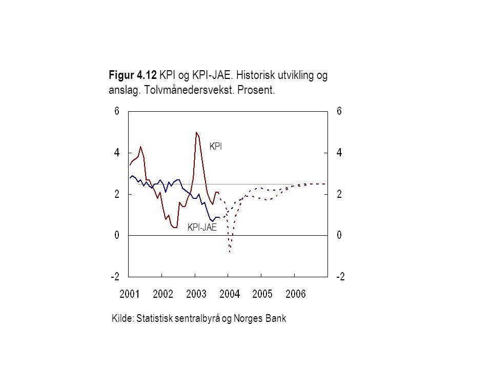 Figur 4. 12 KPI og KPI-JAE. Historisk utvikling og anslag