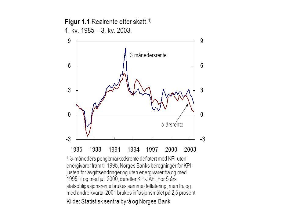 Figur 1.1 Realrente etter skatt.1) 1. kv. 1985 – 3. kv. 2003.