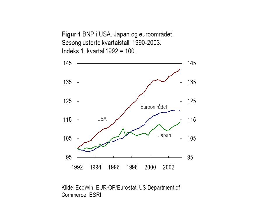 Figur 1 BNP i USA, Japan og euroområdet. Sesongjusterte kvartalstall